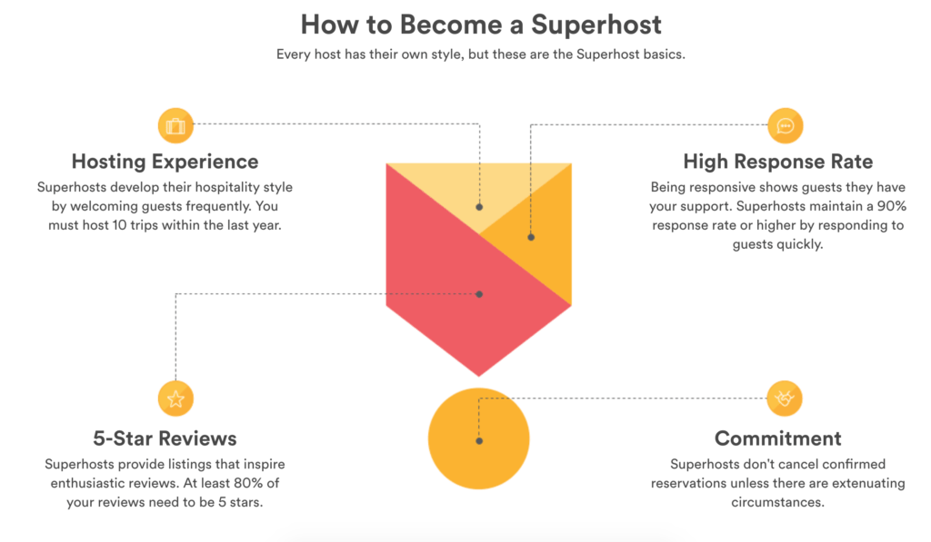Superhost status worth on airbnb