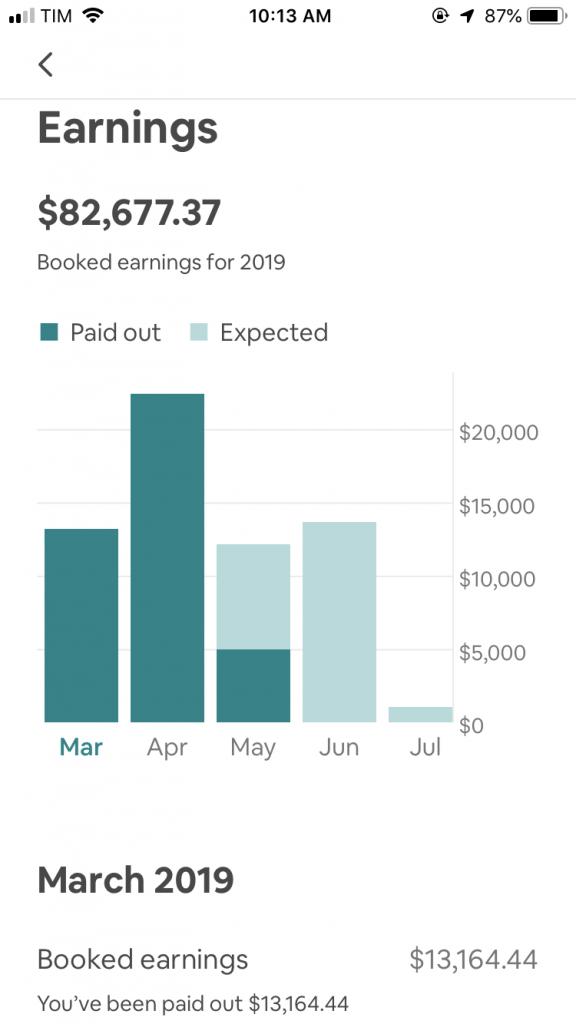 passive airbnb income- March 2019